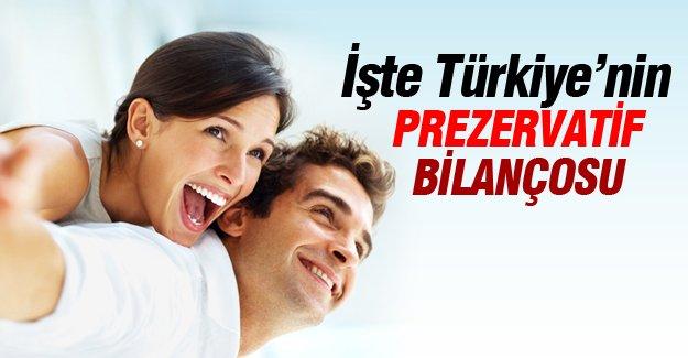 İşte Türkiye'nin prezervatif bilançosu