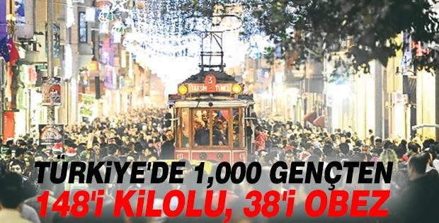 TÜRKİYE'DE 1,000 GENÇTEN 148'İ KİLOLU, 38'İ OBEZ